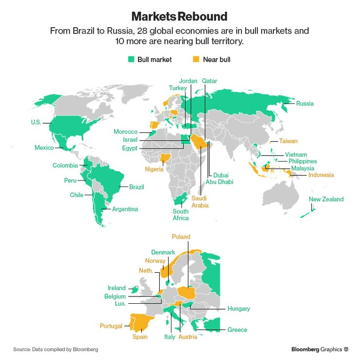 Among the world's 63 major stock indexes, 28 with a combined value of $28.5 trillion are in bull markets. Another 10 with $4.3 trillion are poised to join them.