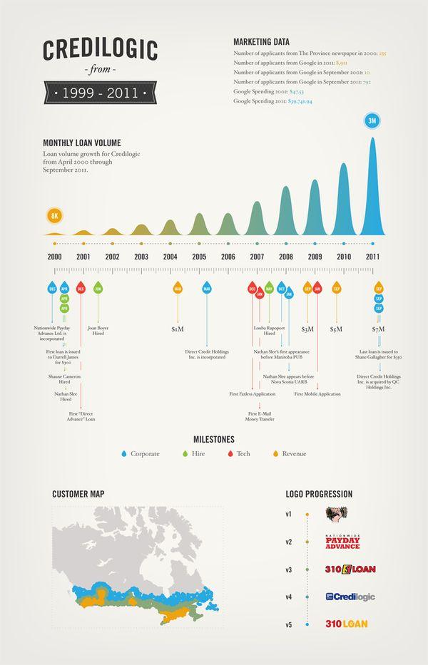 Credilogic Infographic Poster on Behance