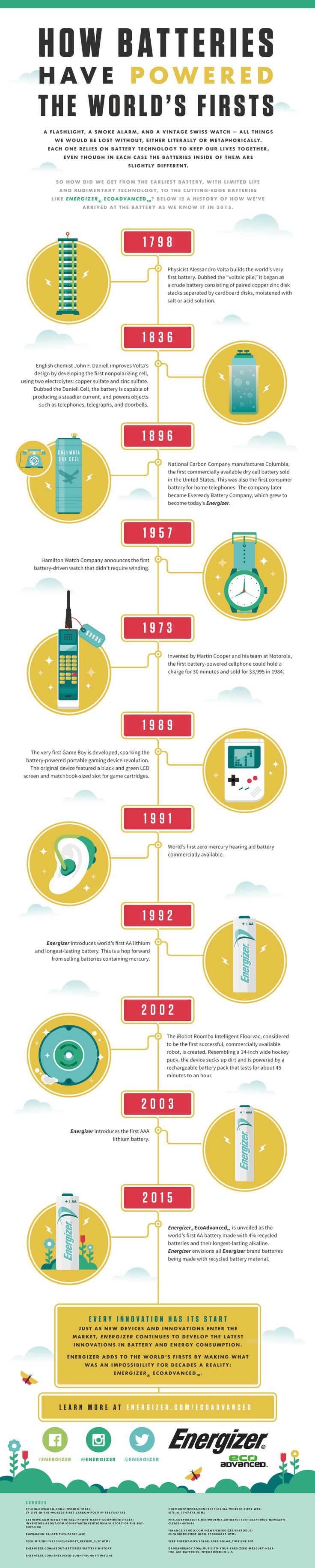 232 best history inventions timelines images on pinterest