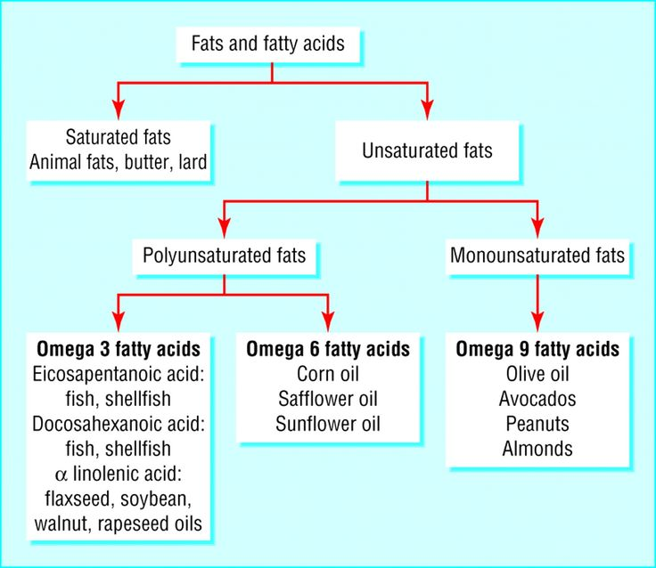 Essential Fatty Acids deficiency can cause acne and other skin conditions