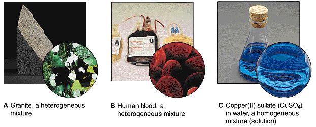 heterogeneous vs homogeneous mixture examples - Google Search