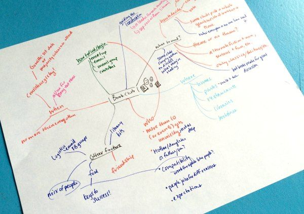 Recently I instagrammed a mind map of an in-progress blog post.The comments surprised me: quite a few people didn't know what a mind map was or how to use one.  I shouldn't have been surprised: a few years ago I didn't know about mind maps, but discovering what they were and how to