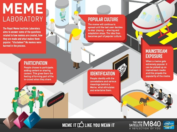Meme Laboratory