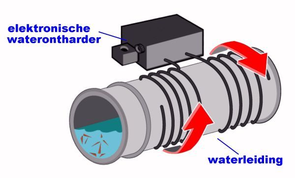 M101A, elektronische waterontharder. Een nog geen tientje kostend apparaatje kan, volgens de fabrikant, uw problemen met te hard leidingwater oplossen. Geen kalkaanslag meer in uw koffiezetter of op uw elektrische verwarmingselementen! In dit artikel wordt het principe van elektronische waterontharding besproken aan de hand van een kleine, goedkope module.