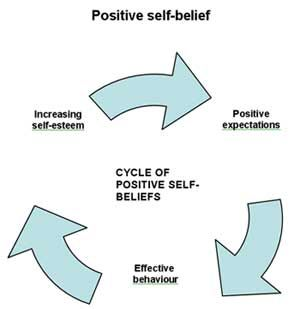 SELF-EFFICACY: Usage and Applications of Self-Efficacy