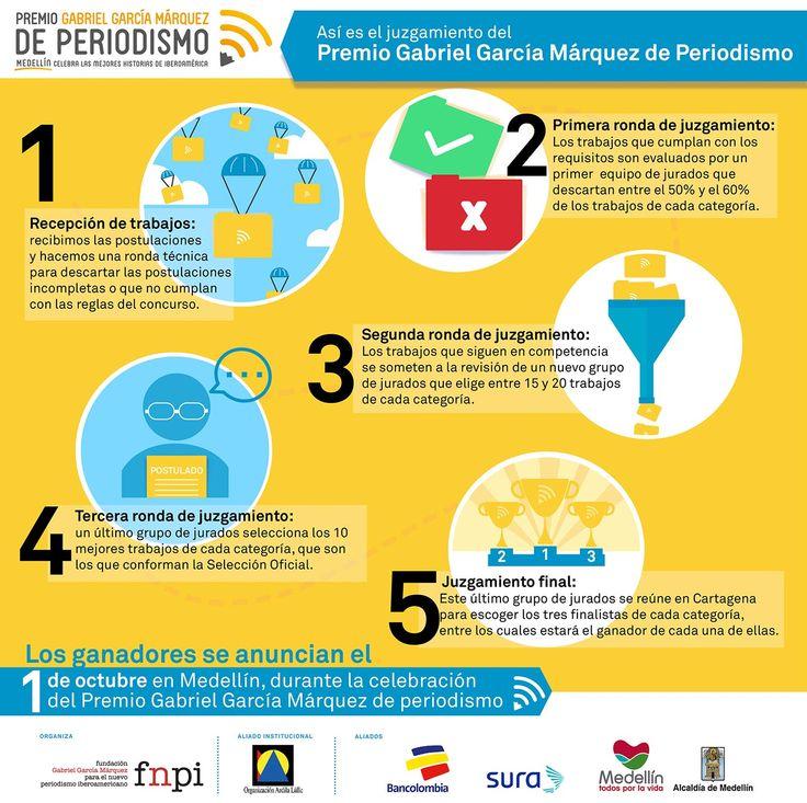 Estas son las 5 etapas de juzgamiento que atraviesan los 1.400 trabajos que se inscribieron al Premio Gabriel García Márquez de Periodismo. #PremioGGM Alcaldía de Medellín GrupoSura Bancolombia