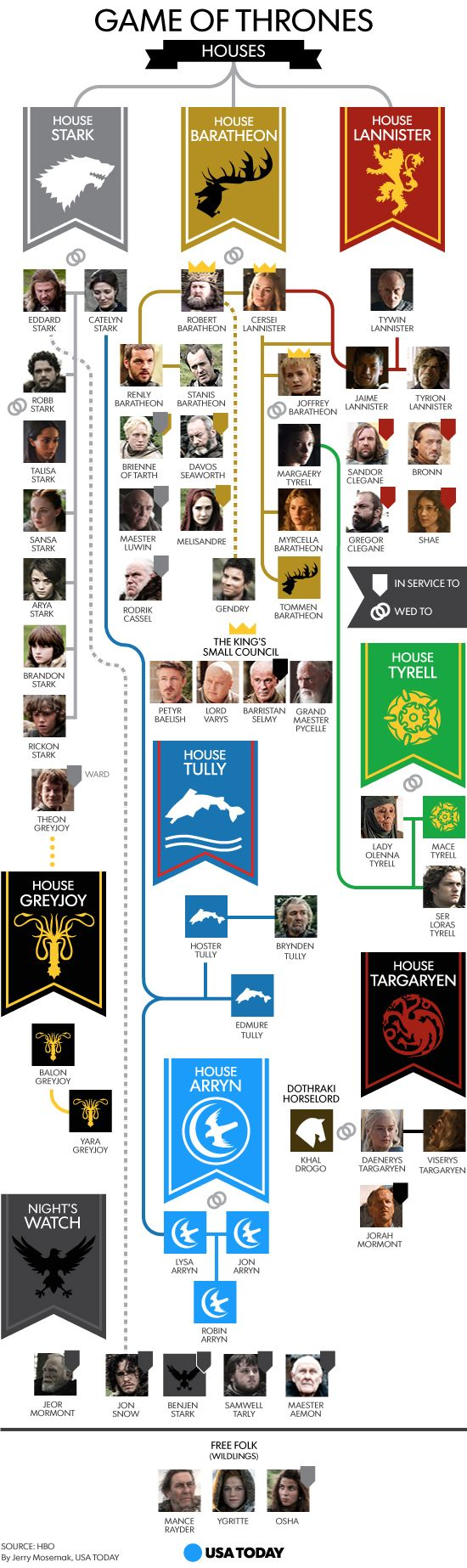 game of thrones family infographic