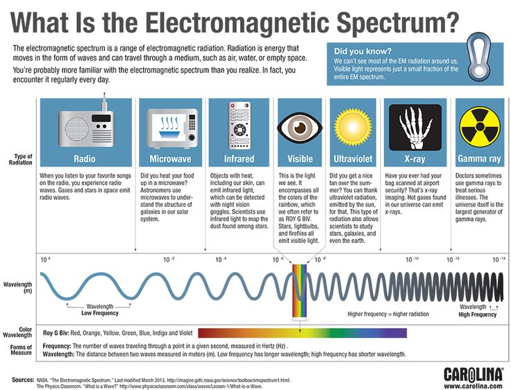 Electromagnetic Spectrum                                                                                                                                                                                 More