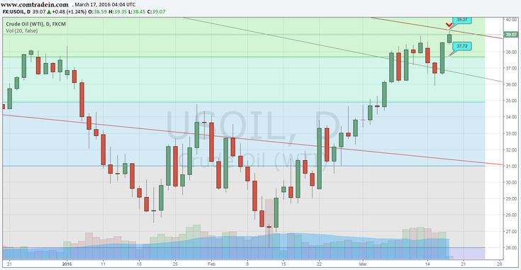 Crude, swing trade opportunity