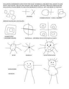Νηπιαγωγός για πάντα....: Μελετώντας το Παιδικό Σχέδιο