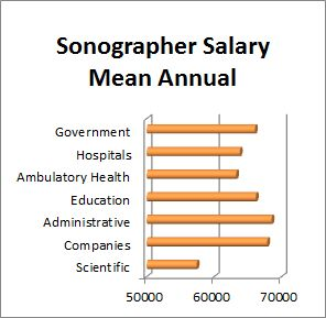 Sonography Technician Salary Overview - Ultrasound Technician Center