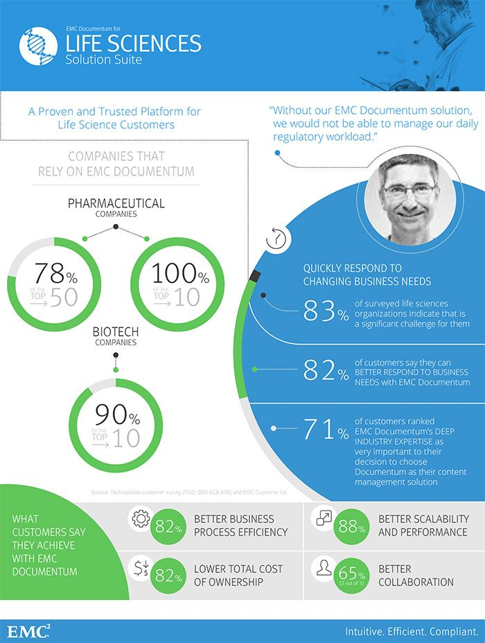 7 best Business Transformation images on Pinterest Infographic - emc storage engineer sample resume