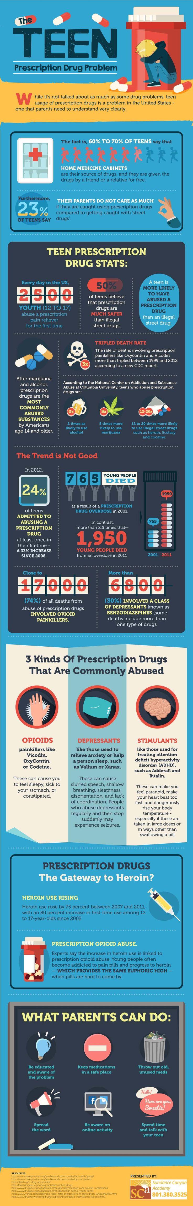 Teen Prescription Drug Use Problems