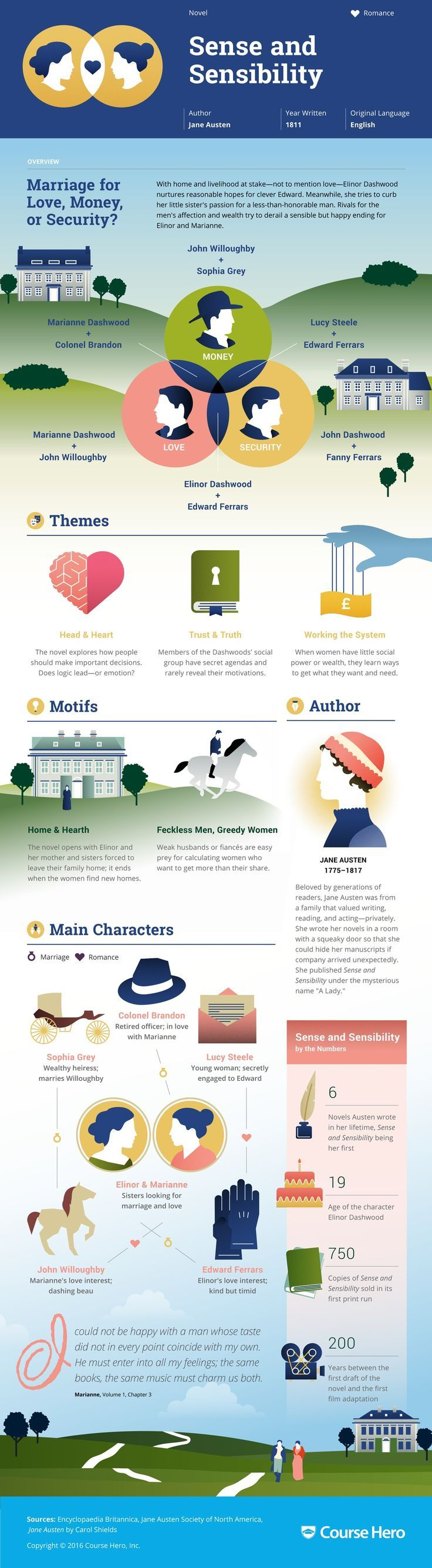 675 best books images on Pinterest   Good books, Book covers and Big ...