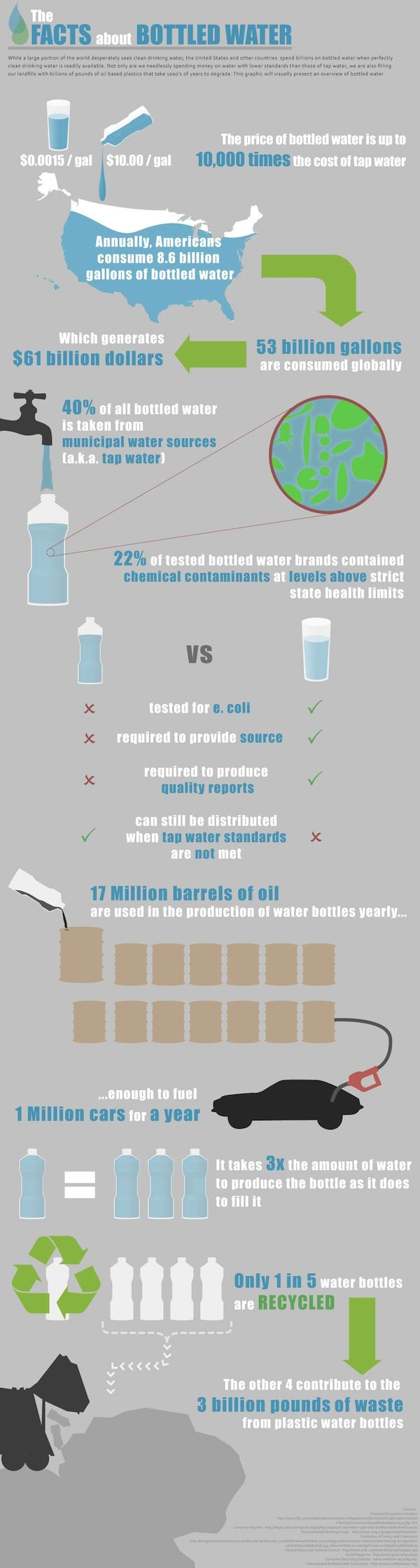 price of bottled water is up to 10,000 the cost of tap water.  40% of all bottled water is taken from tap water.  22% of this is contaminated with chemicals at levels above state health limits.  we could fuel a million cars for a year in the oil it takes to produce a yearly supply of plastic bottles, (17 million barrels of oil)