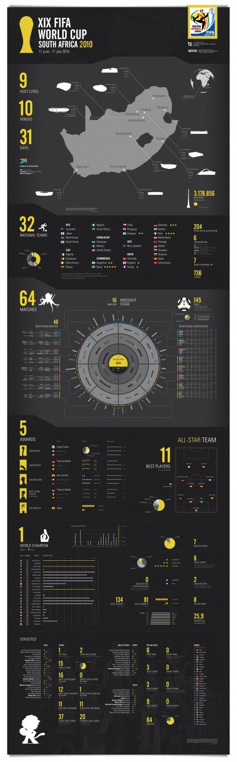 FIFA World Cup South Africa 2010 #infographics #sports #soccer
