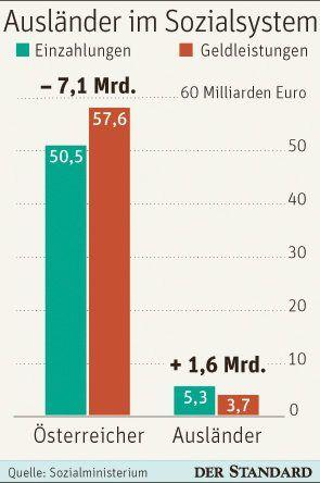 Ausländer zahlen mehr ins Sozialsystem ein, als sie erhalten - via @derstandardat  derstandard.at/2000037209653/Auslaender-zahlen-mehr-ins-Sozialsystem-ein-als-sie-erhalten