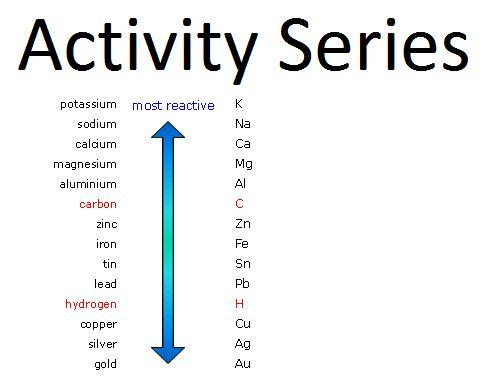 Activity Series for Metals | Chemistry | Pinterest | Metals ...
