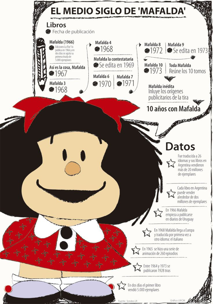 En 50 años Mafalda ha vendido más de 20 millones de ejemplares
