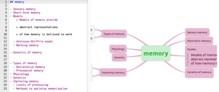Memofon is a new mind mapping tool that makes it possible to create mind maps from typed outlines. To create a mind map with Memofon you just have to type an outline. It takes some time to figure out the outline formatting tricks.