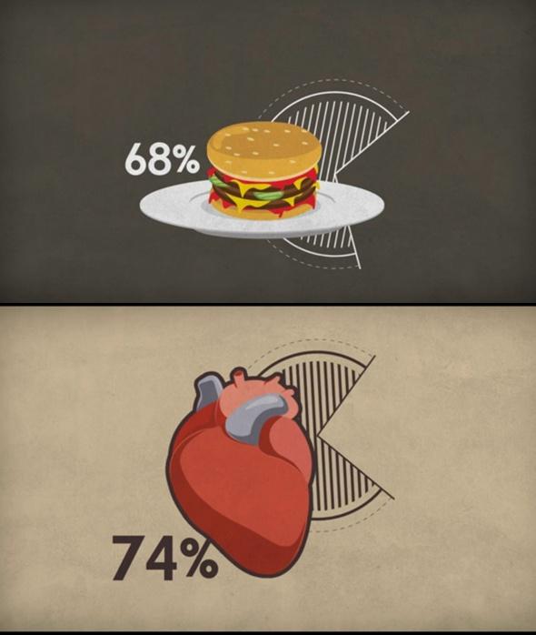 Animación, Creativos en porcentajes