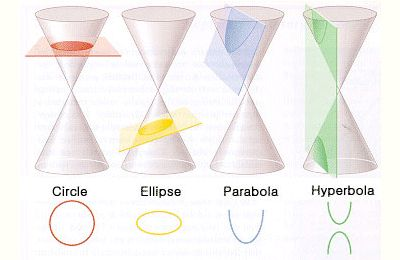 Conic sections of Apollonius