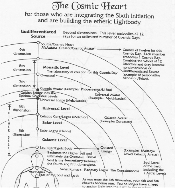 """Cosmic Heart """"...Then came the time for the Planetary Kin to complete the Monkey Genesis and enter the Moon Genesis, according to the Dreamspell code of the Castles, upon leaving the Southern Yellow Castle of giving and  entering the Central Green Castle of Enchantment, the Planetary Kin were to receive the gift of the  increased 13:260 Timeship Earth operating ratio...""""     The Cosmic Mayan Manual Wizard's Oracle is an extremely well-researched  and constructed in-depth explanation of the…"""