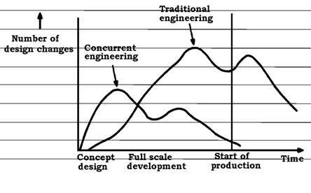 What is Concurrent Engineering? Concurrent engineering, also known as simultaneous engineering, is a method of designing and developing products, in which the different stages run simultaneously, rather than consecutively. It decreases product development time and also the time to market, leading to improved productivity and reduced costs.