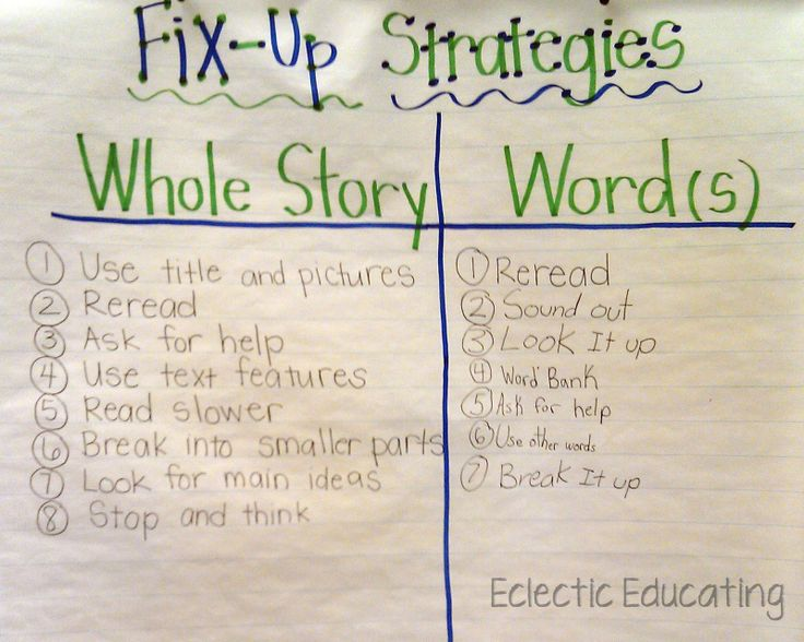 Fix-Up Strategies Lesson to get your students self-monitoring