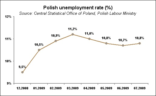 poland unemployment The more education, the less unemployment of women this relationship is as strong as it is in the male labor force the channel through which this relation arises is also the same, namely, labor turnover, almost half of which involves unemployment however, the relation between education and.