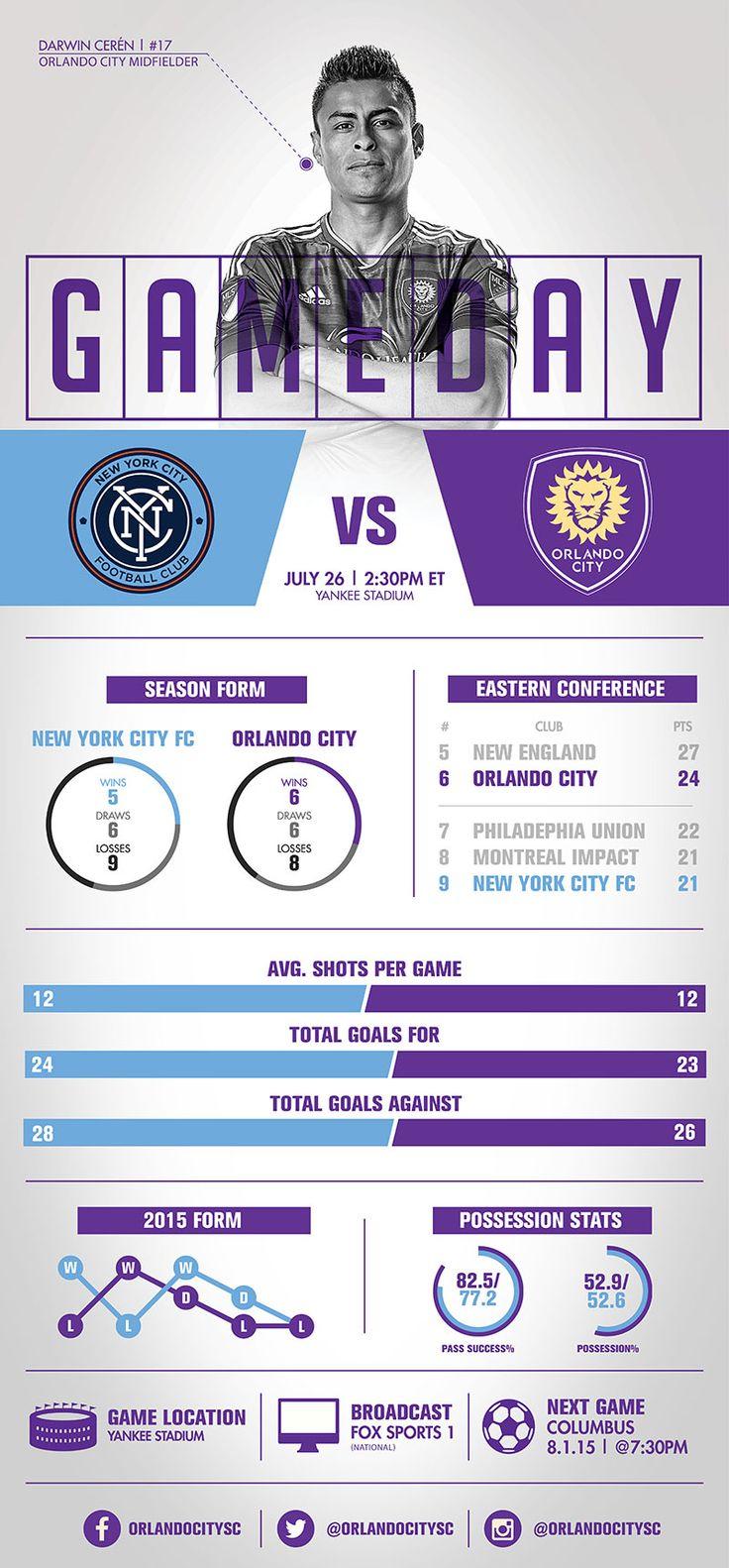 Infographic: New York City FC vs. Orlando City SC | Orlando City Soccer Club