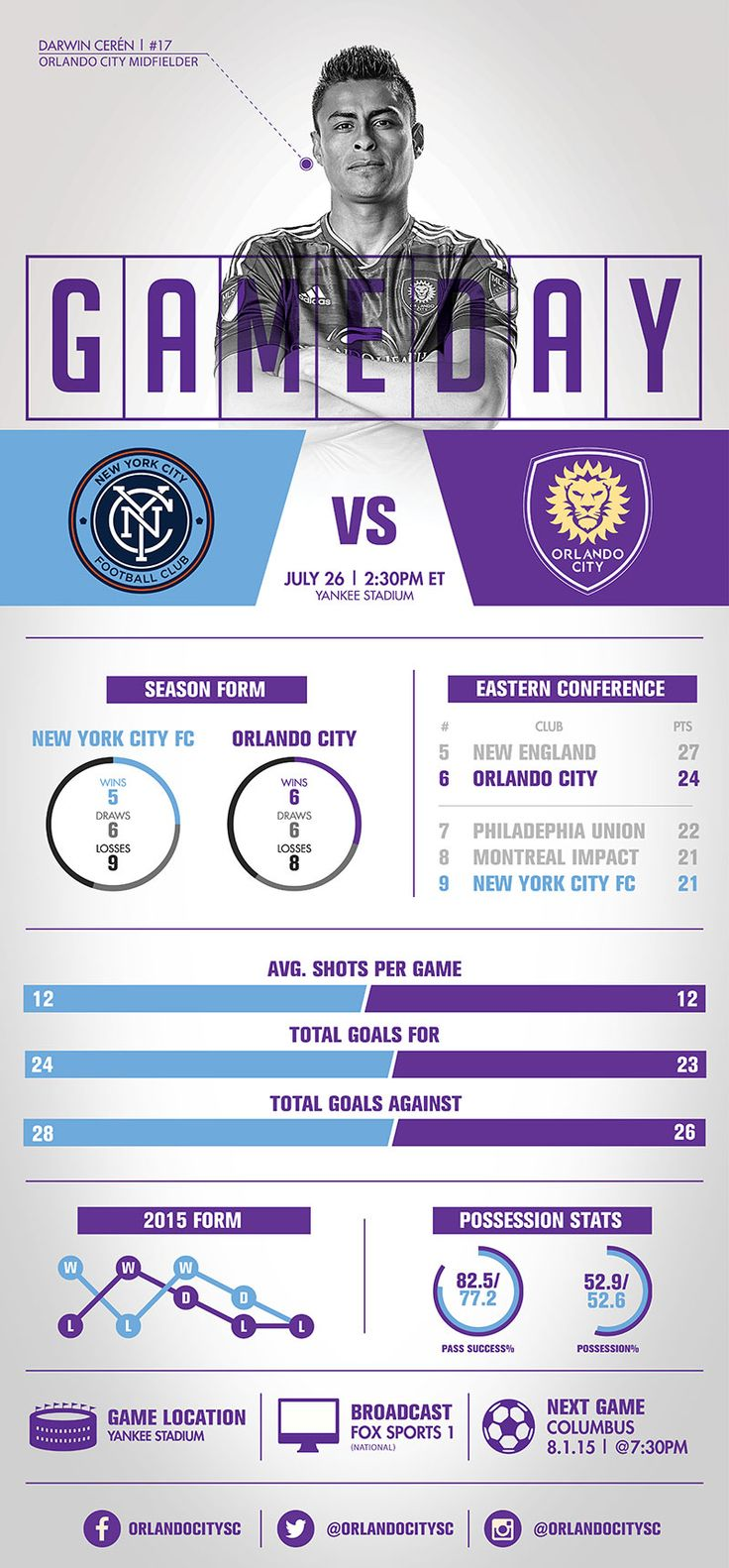 Infographic: New York City FC vs. Orlando City SC | Orlando City Soccer Club