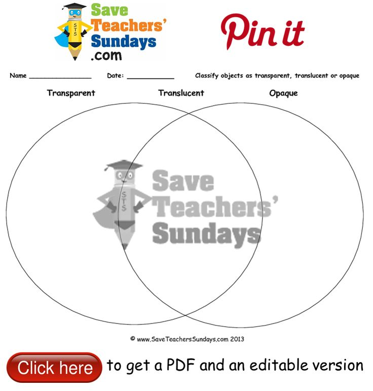 Classify objects as transparent, translucent or opaque Venn diagram. Go to http://www.saveteacherssundays.com/science/year-3/329/lesson-4-transparent-translucent-and-opaque/ to download this Classify objects as transparent, translucent or opaque Venn diagram. #SaveTeachersSundaysUK
