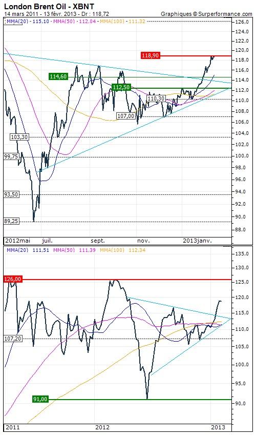 Pétrole (Brent) : Reprise fortement haussière - Opinion : Positive au dessus de 115 > Objectif de cours : 126 - http://www.zonebourse.com/PETROLE-BRENT-4948/analyses-bourse/Reprise-fortement-haussiere-34445/