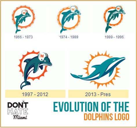Evolution of the Miami Dolphins Logo