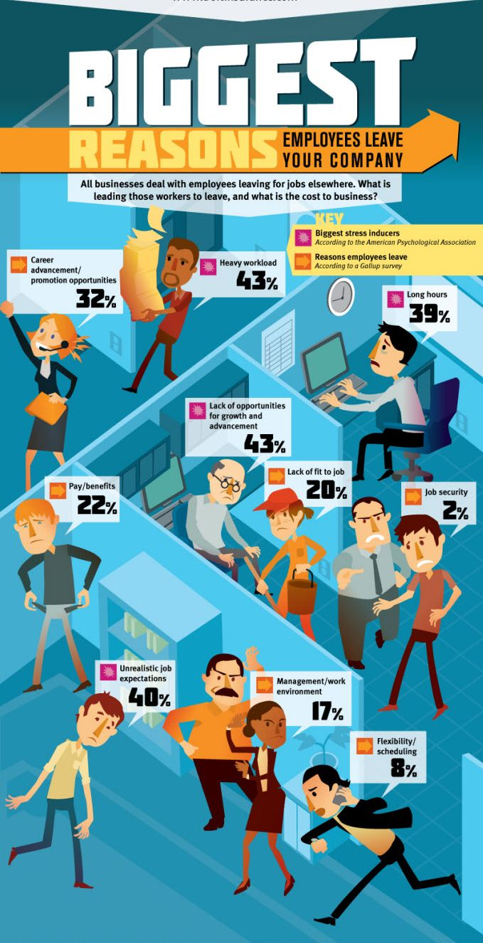 17 best images about infographics personal branding quitting your job 5 ways to move on peacefully and professionally biggest reasons why employees leave your company