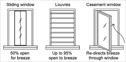 A diagram shows three different types of windows: a sliding window, louvres, and a casement window. A sliding window allows 50% of the window space to be open for breeze; louvre windows can be opened up to 95% to allow a breeze; and a casement window re-directs the breeze through it.