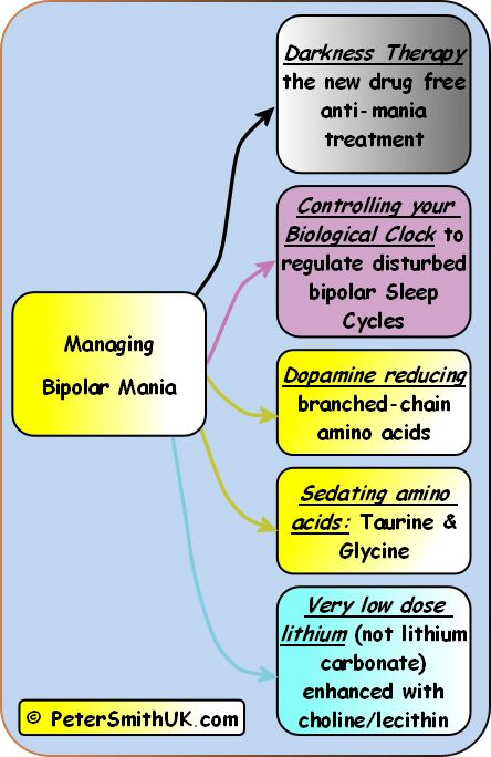treat bipolar syndrome with natural remedies: darkness therapy, amino acids, glycine, taurine, choline, lecithin, lithium orotate, branced chain amino acids