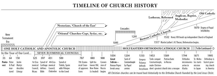 Orthodox Religion History | Orthodox Church history timeline ...