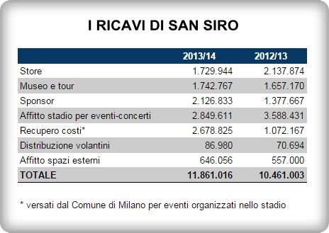 San Siro-Juventus Stadium: confronto tra i ricavi