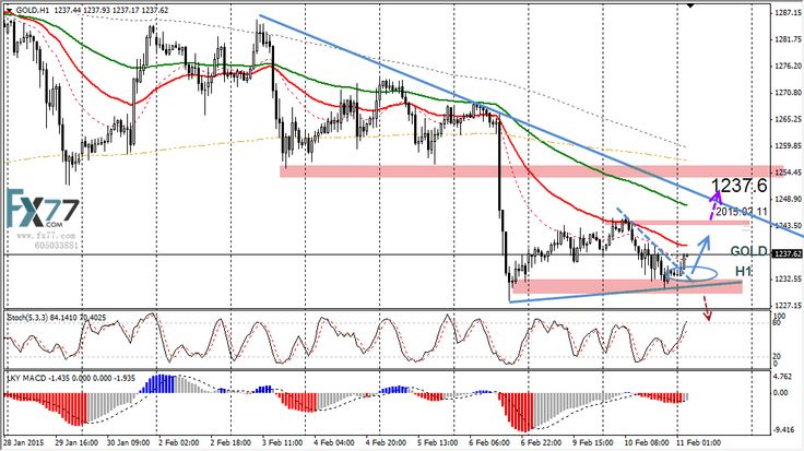 Daily Analysis from FX77 Binary Option: Here are some technical analysis provided by our f...