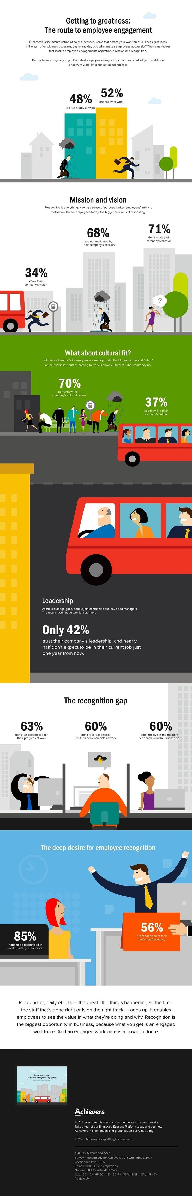 17 best images about employee recognition employee the cold hard truth about employee engagement infographic
