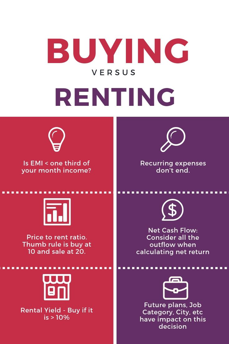 Real Estate Buying Vs Renting House In India Term Life