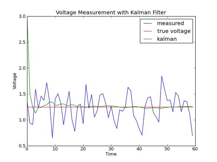 Greg Czerniak's Website - Kalman Filters for Undergrads 1