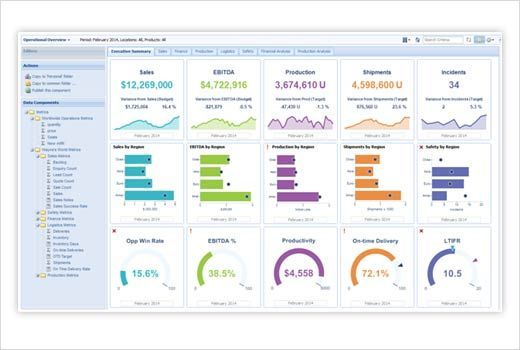 Best Practices for Choosing a Business Intelligence Dashboard