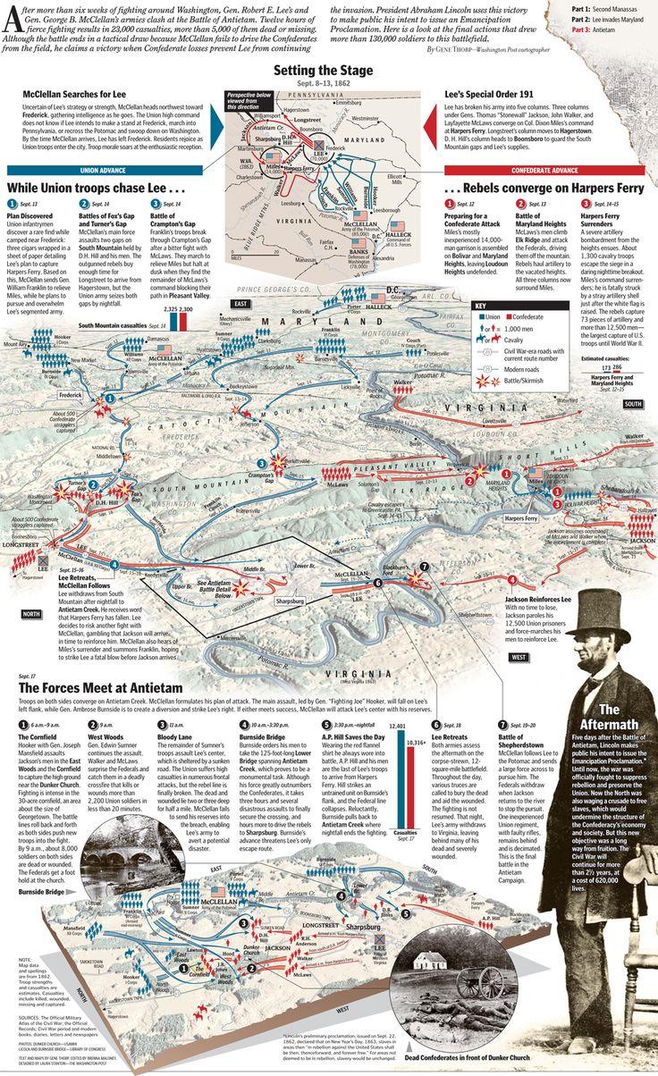 Americas Bloodiest DayThe Antietam Campaign Civil Wars - Antietam battle us map
