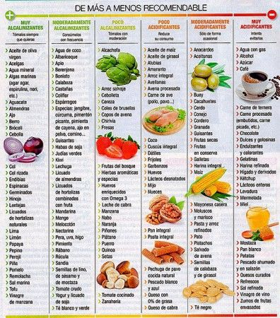Alimentos ácidos/alcalinos