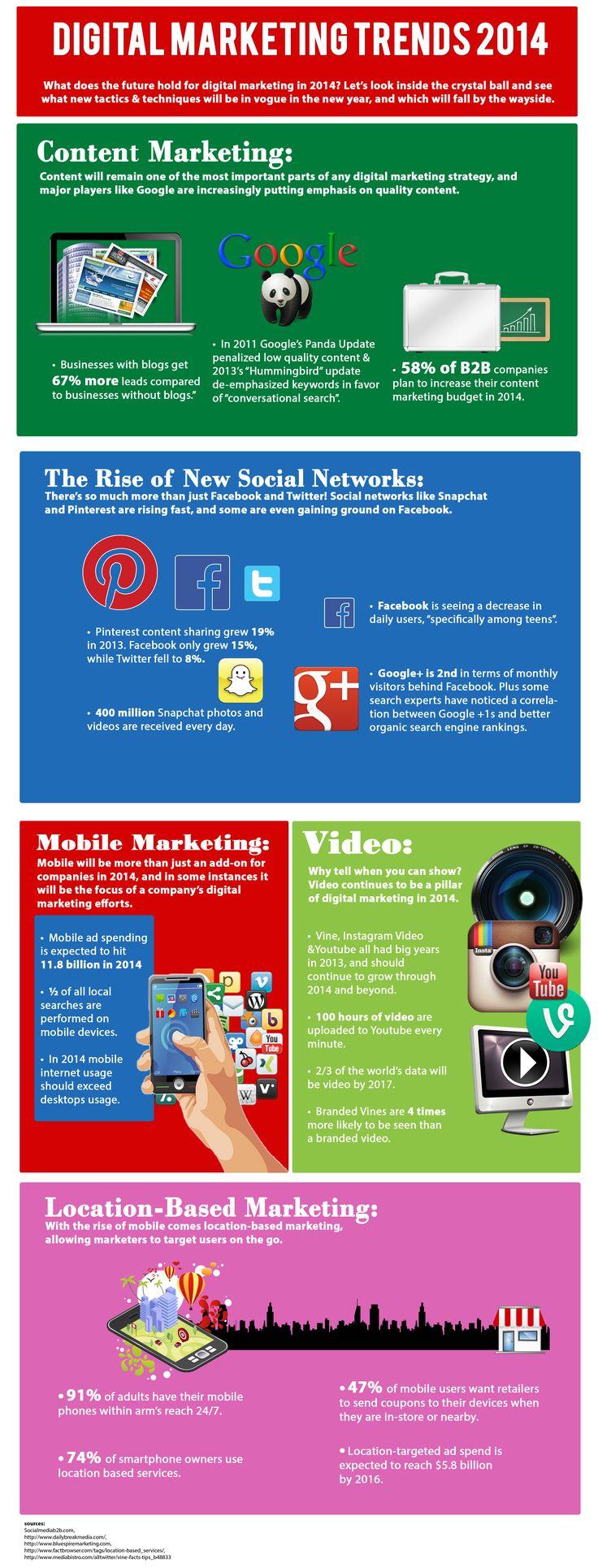 Digital Marketing Trends 2014   #Infographic #Marketing #DigitalMarketing