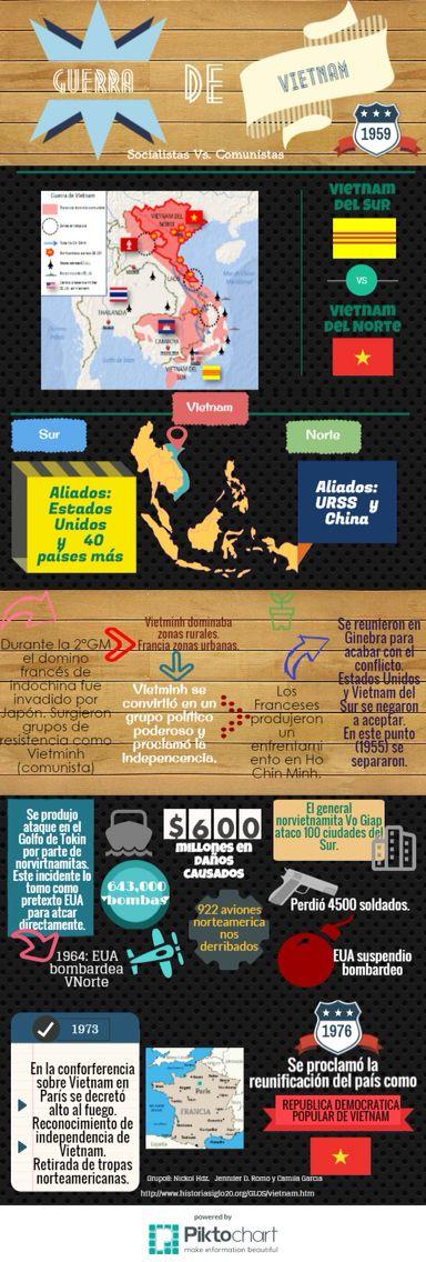 "ITESM Campus Hidalgo. Infografia ""La Guerra de Vietnam"" Elaborado por: Nickol Hernández Mejía, Jennifer D. Romo Narváez y Camila Garcia Flores. https://magic.piktochart.com/output/5649269-untitled-infographic"