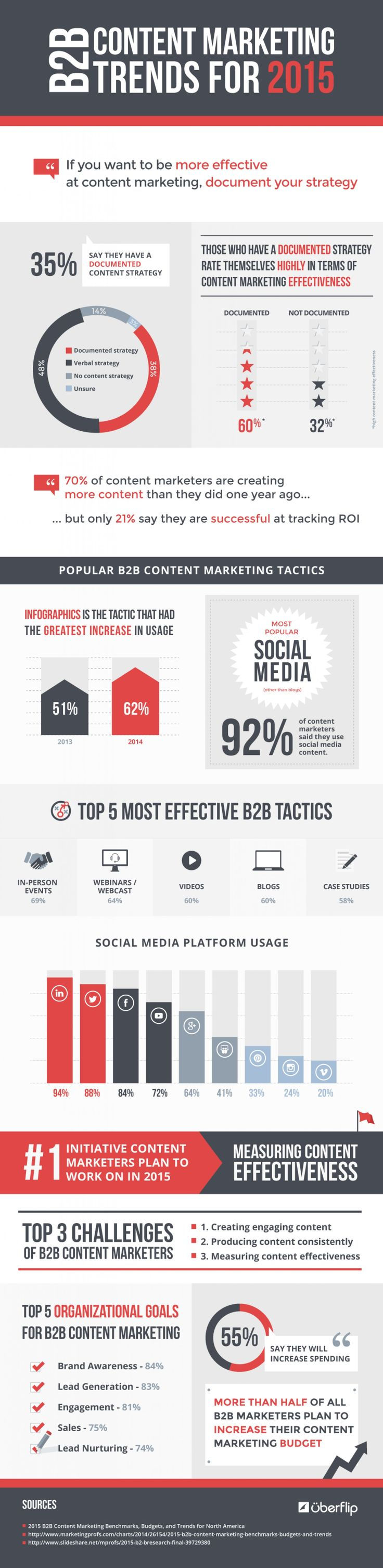 B2B Content Marketing Trends for 2015 #infographic
